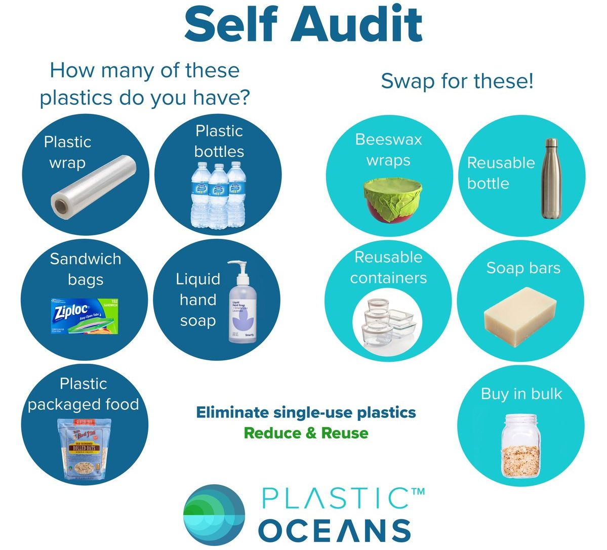 Audit how much plastic you use ?